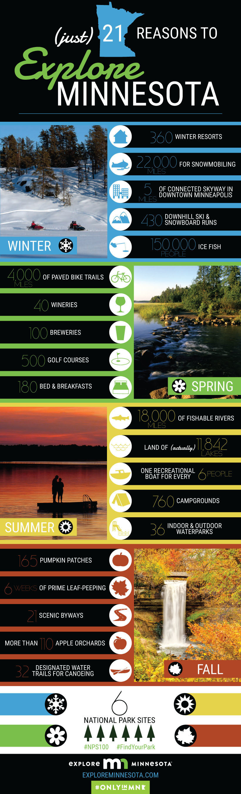 Explore Minnesota Infographic