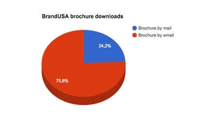 76% of the Dutch choose to download the BrandUSA brochure